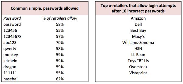 E-Commerce Passwort-Sicherheit
