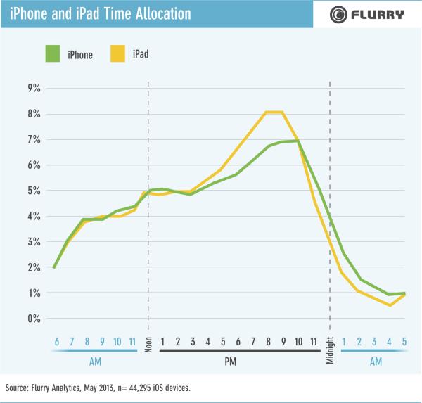 Nutzungszeit der iOS Geräte