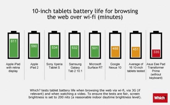 Tablet Batterien im Vergleich