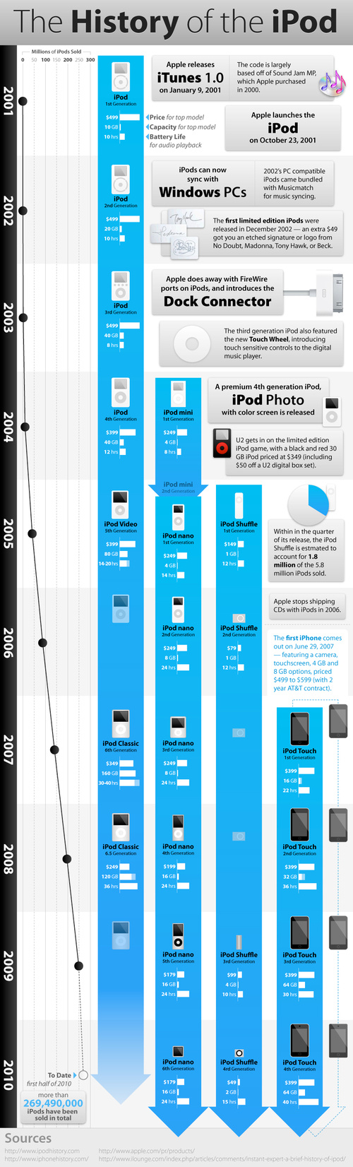 The History of the iPod