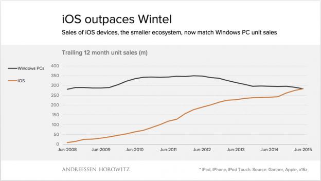 iOS überholt Windows PCs