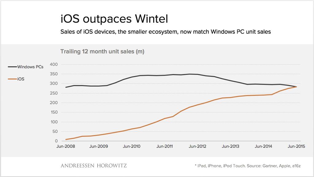 Bild zu «iOS Geräte überholen Windows PC»