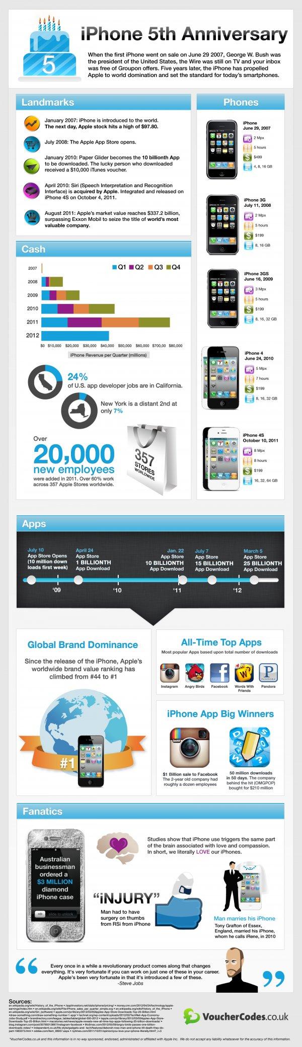 5 Jahre iPhone - Infografik