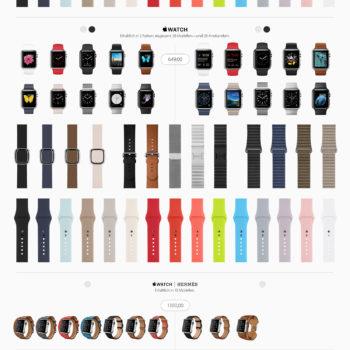 Apple Watch Kombinationen
