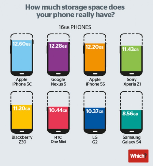 Speicherplatz 16 GB Smartphone iPhone