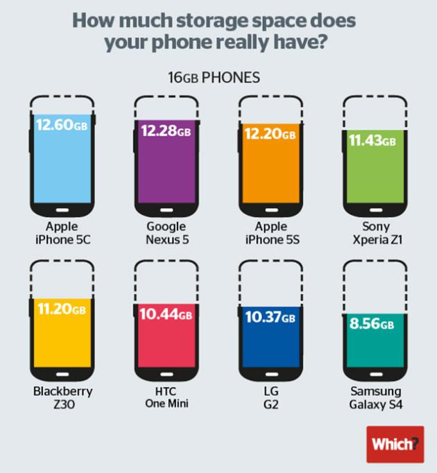 Wie viel Speicherplatz hat dein Smartphone wirklich?
