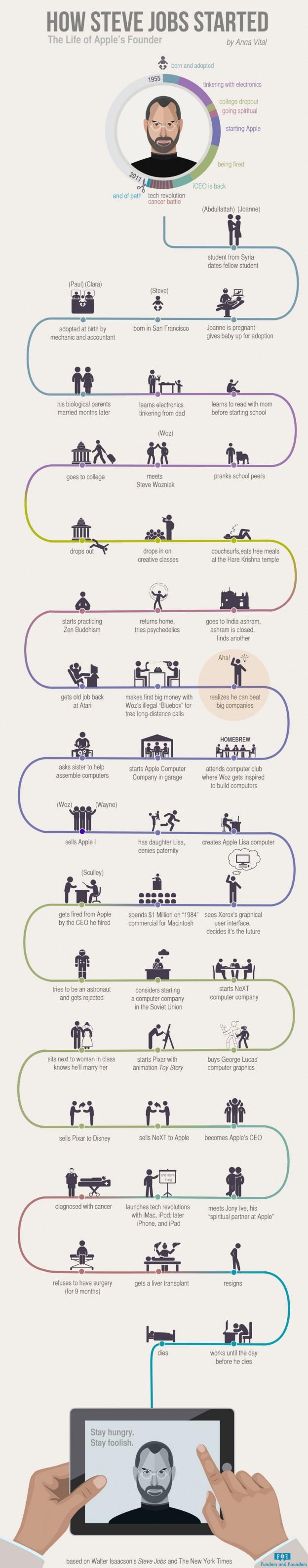 Infografik von Steve Jobs
