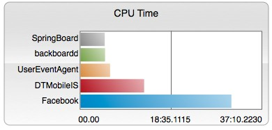 Acitivity Monitor CPU-Time