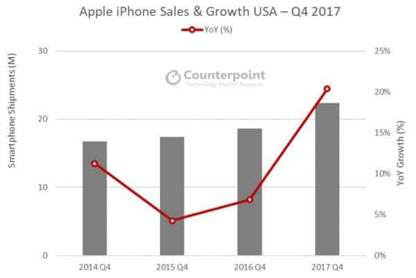 iPhone just hit its highest ever share of the U.S. phone market