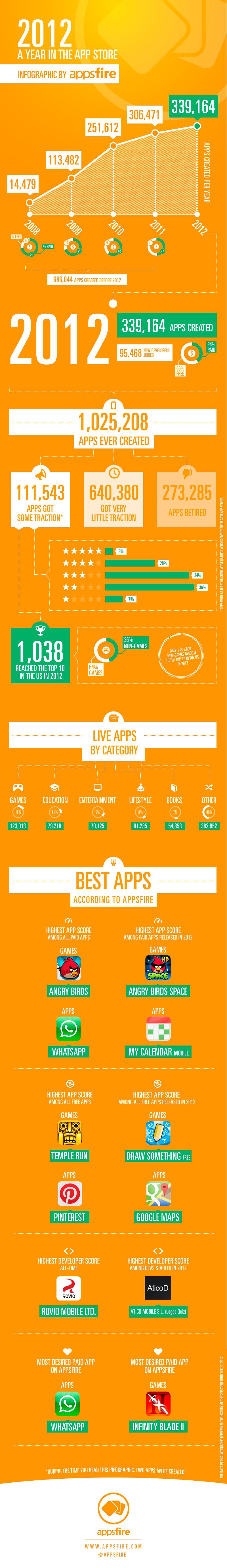 Das Jahr 2012 im Apple App Store