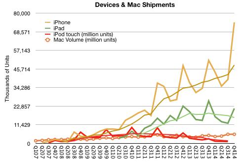 Verkaufte iOS Geräte und Mac