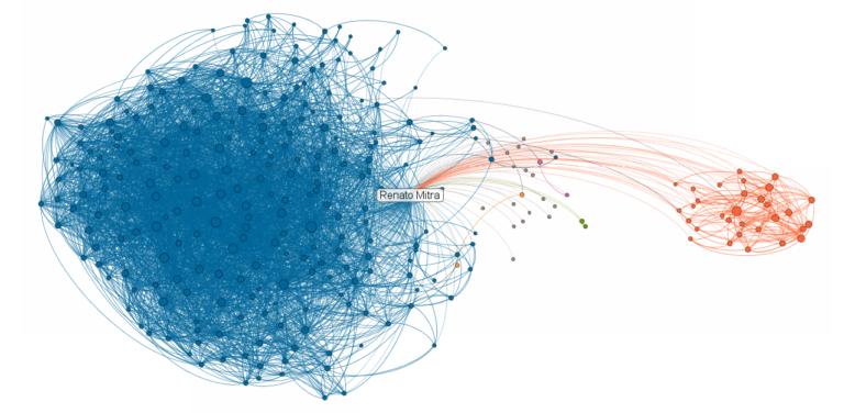 Renato Mitra's Netzwerk