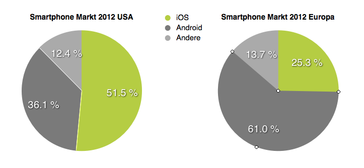 iPhone im Smartphone Markt