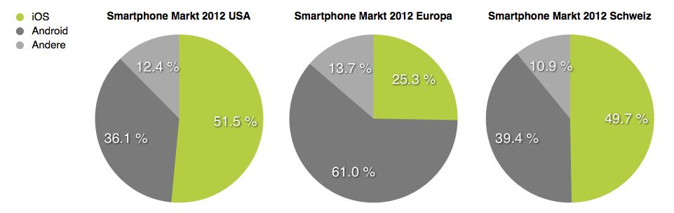 iOS im Smartphone Markt