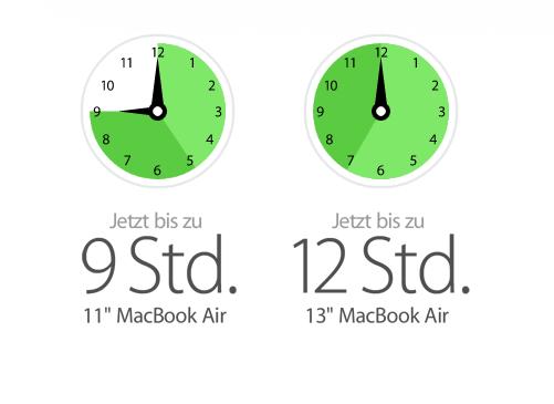 Mehr Akku-Leistung für das MacBook Air