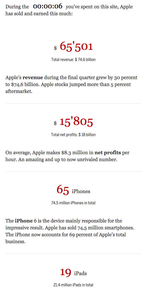 Apple Counter Tages Anzeiger
