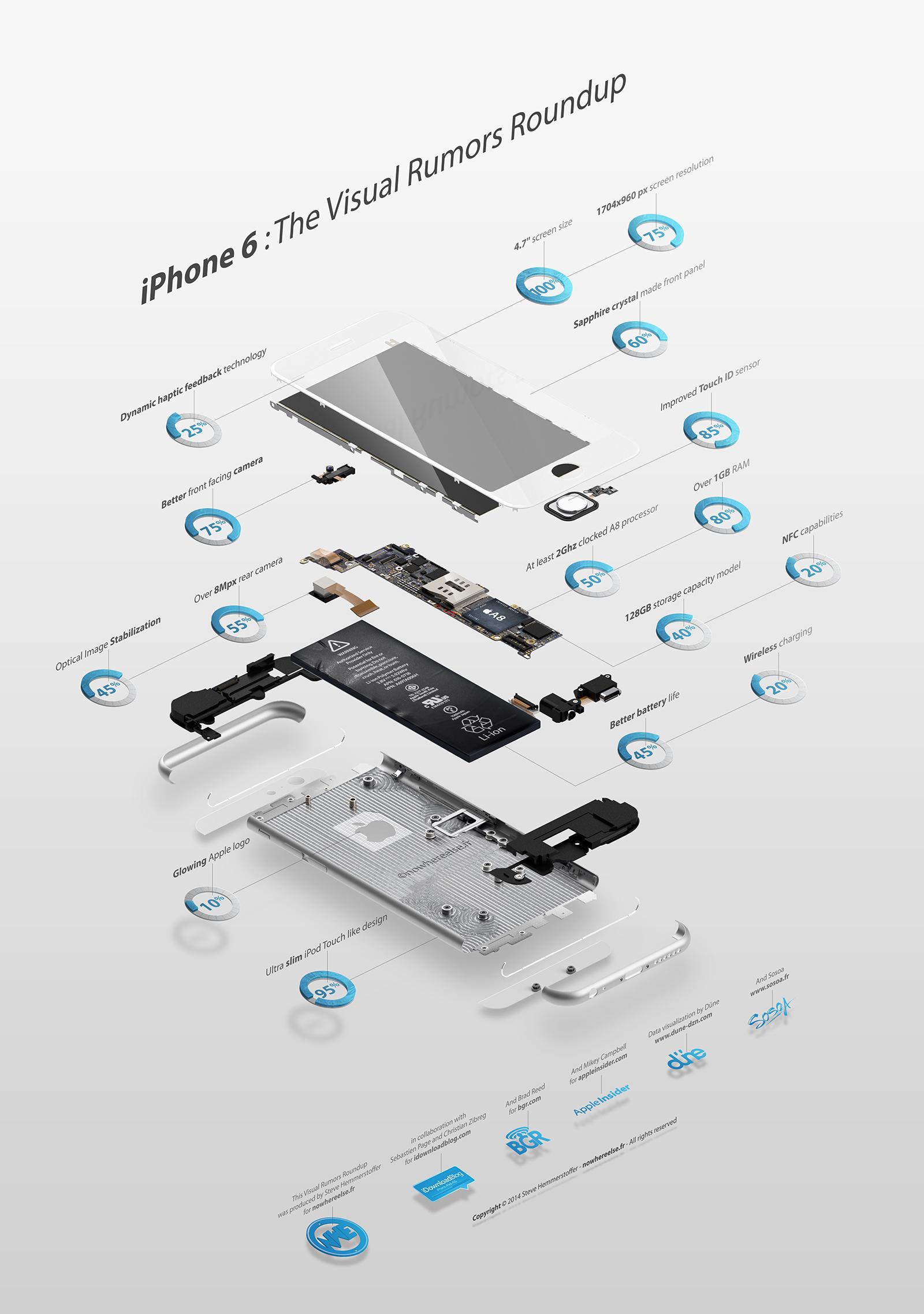 Alle aktuellen iPhone 6 Gerüchte als Infografik.
