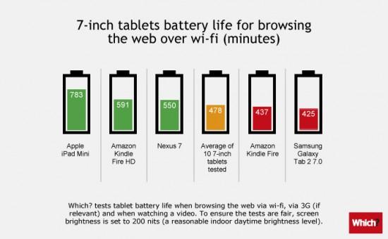 7-Zoll Tablet Batterien im Vergleich