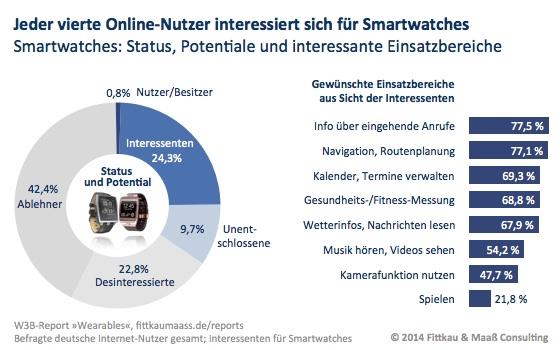 Smartwatch Nutzer