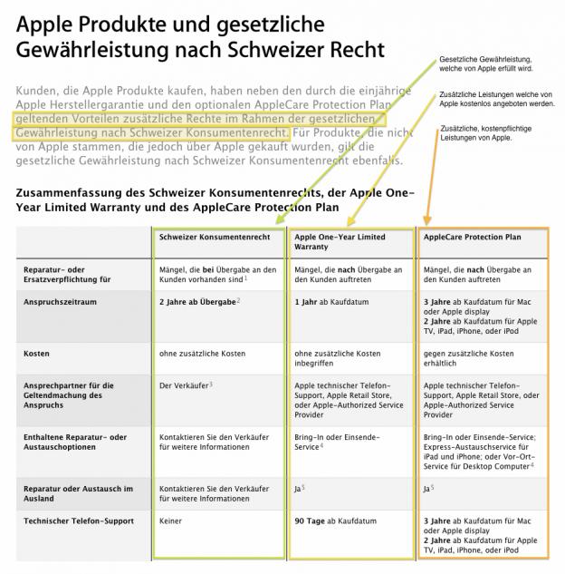Gewährleistung und Garantie von Apple