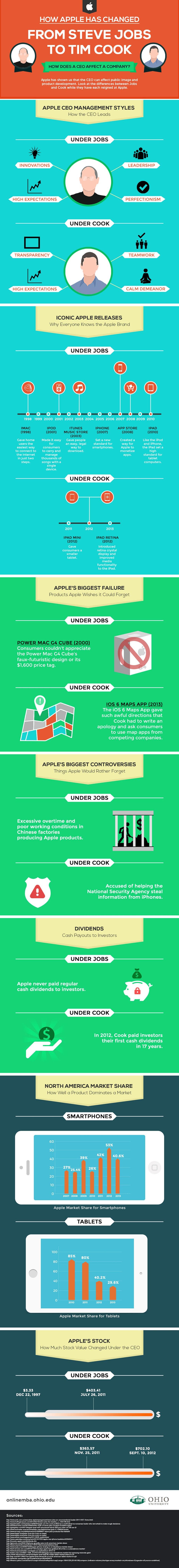 Steve Jobs vs. Tim Cook