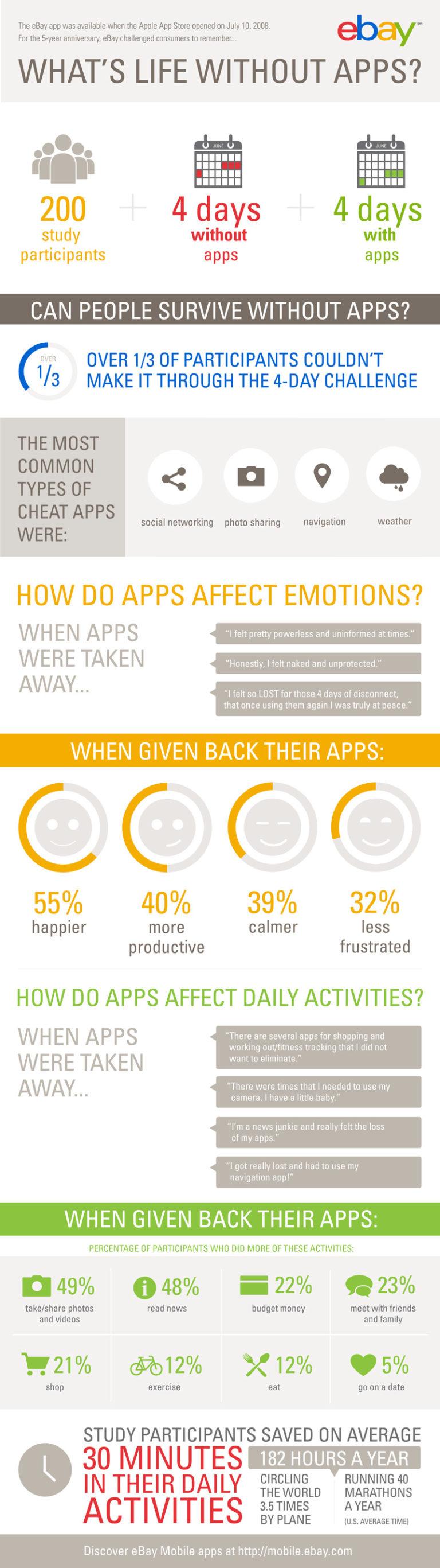 Wie wichtig sind Apps?