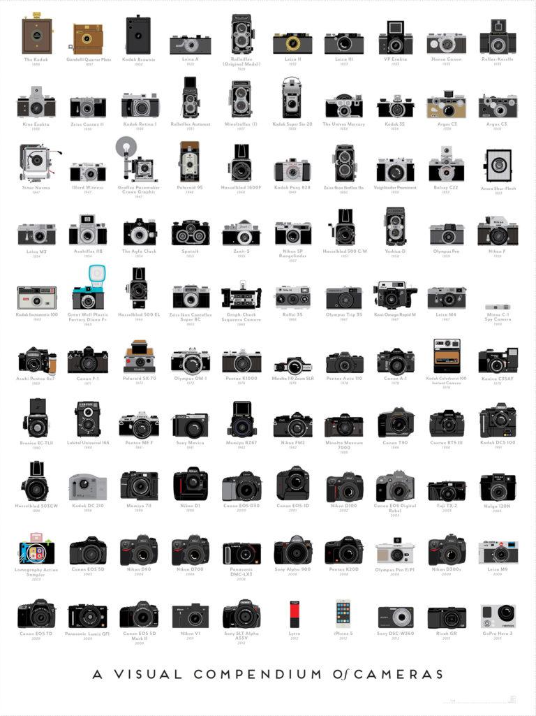 100 wichtigsten Kameras