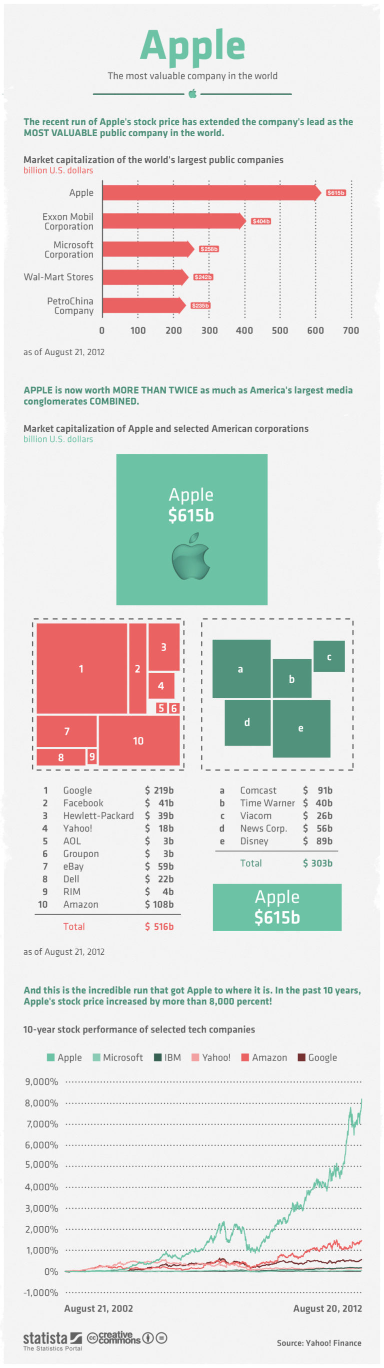 Apple the most valuable Company in the World