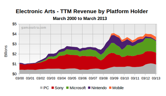 Wo verdient EA Geld?