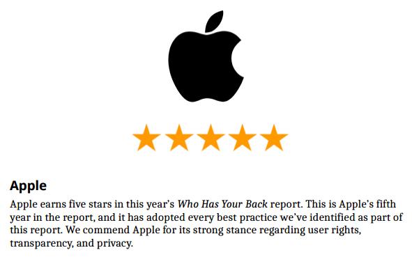 Apple bekommt Lob bezüglich Privatsphäre und Datenschutz.