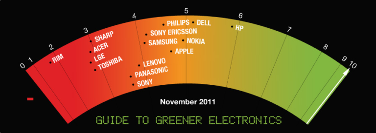 Greenpeace sagt: Apple wird grüner.
