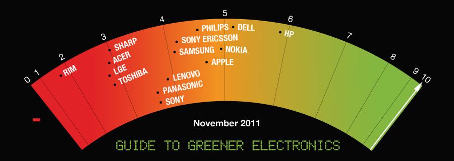 Apple wird grüner, sagt Greenpeace