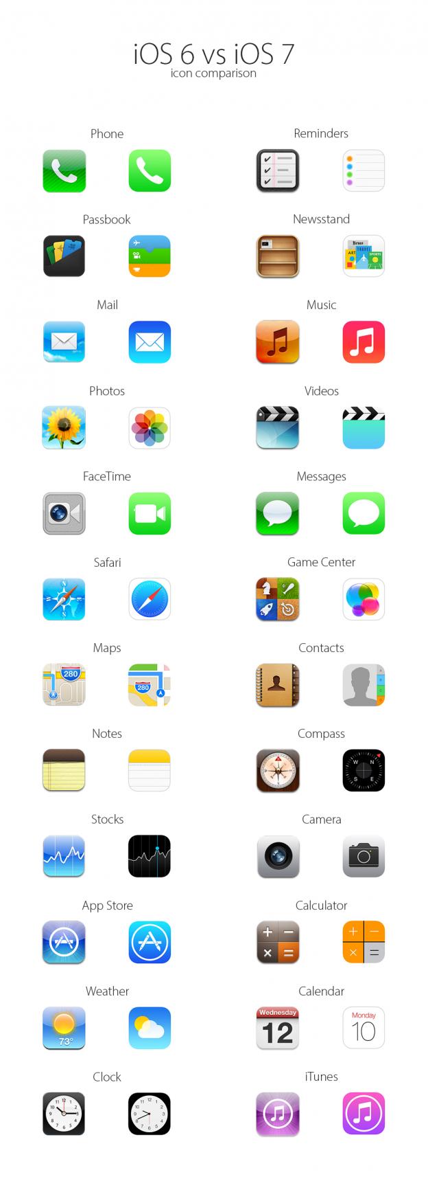 Icons von iOS 6 im Vergleich mit iOS 7