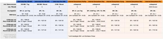 MacPrime.ch: Swisscom vs. Orange