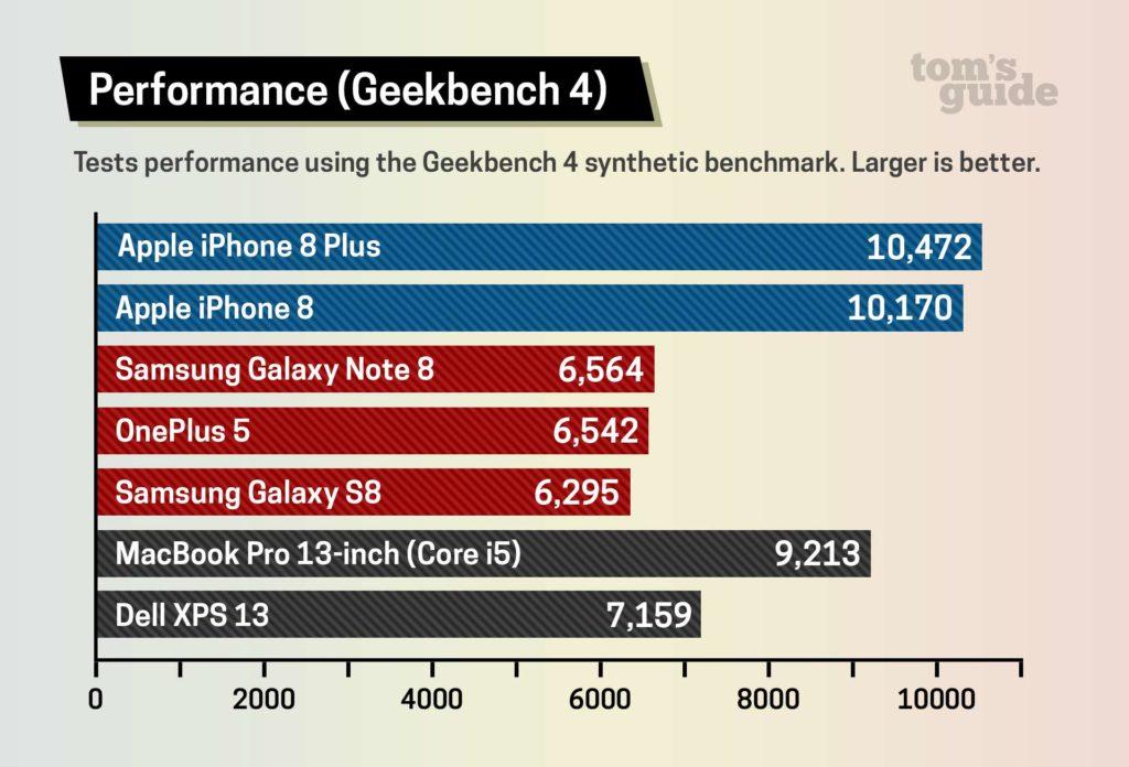Die Performance beim iPhone 8 Plus ist sogar besser als beim MacBook Pro