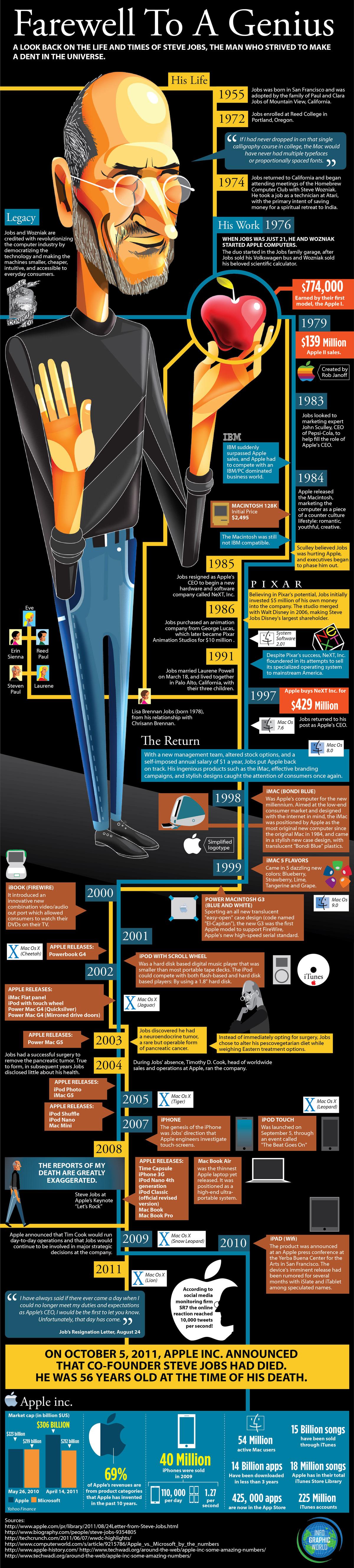 Infografik über Steve Jobs