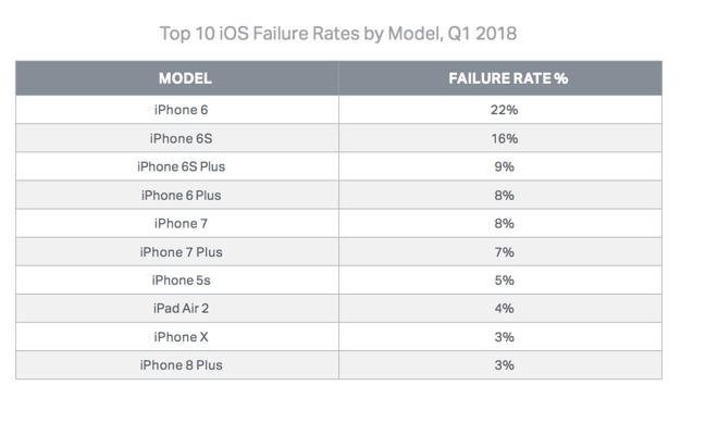 iPhone 6 ist am fehleranfälligsten