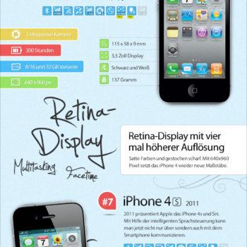 Die iPhone-Evolution