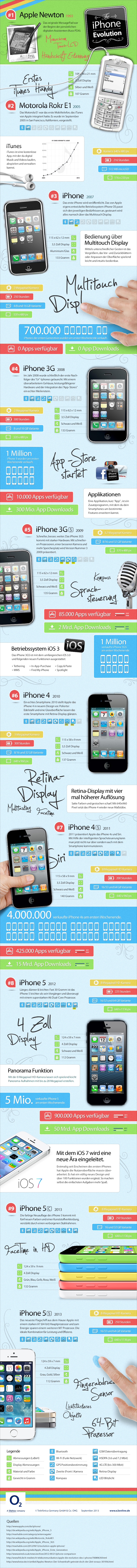 Die iPhone-Evolution als Infografik.