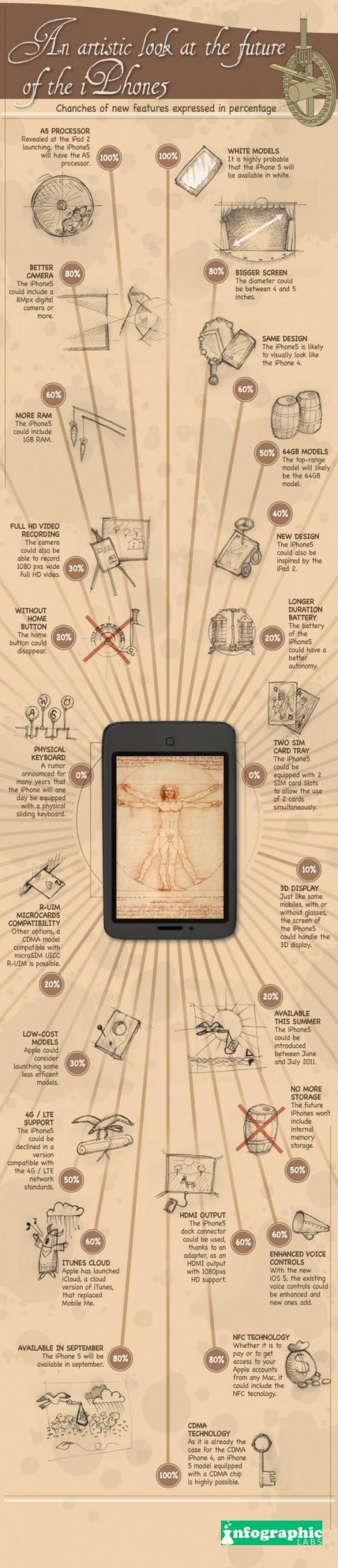 iPhone 5 Infografik Gerüchte