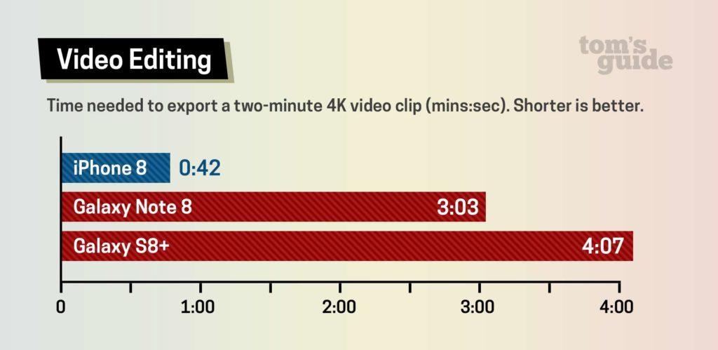 Auch beim Video-Export schlägt das iPhone 8 die Samsung-Mitbewerber um ein vielfaches.