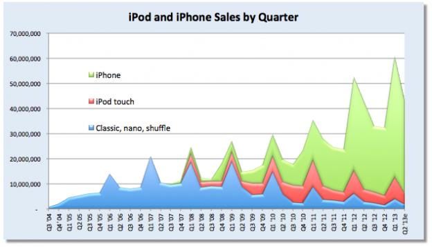 iPod sterben aus.