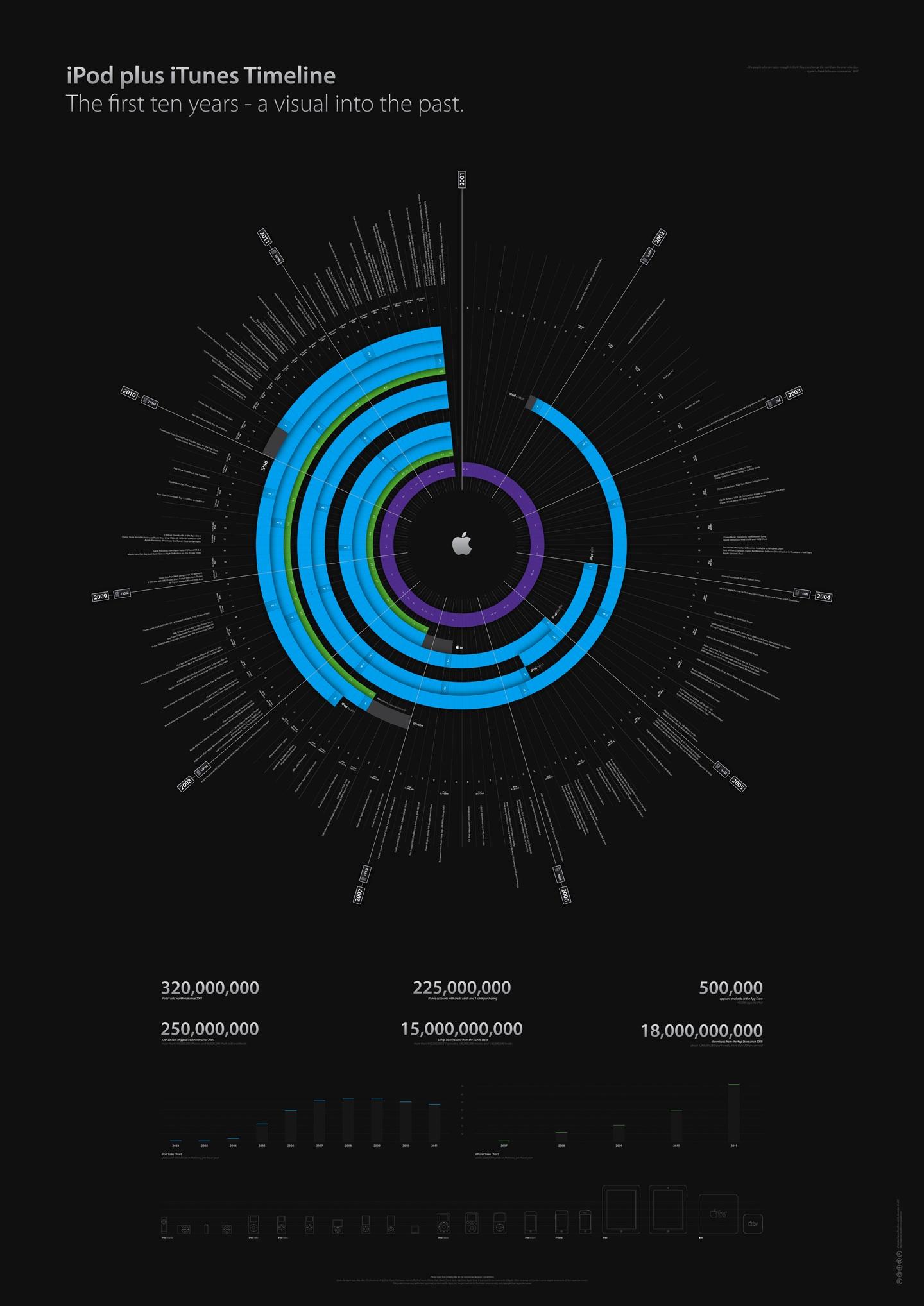 iPod und iTunes Infografik