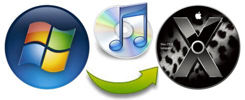 iTunes Bibliothek auf den neuen Mac schieben