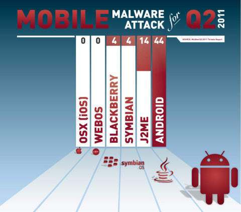Mobile Malware Attack for Q2 2011