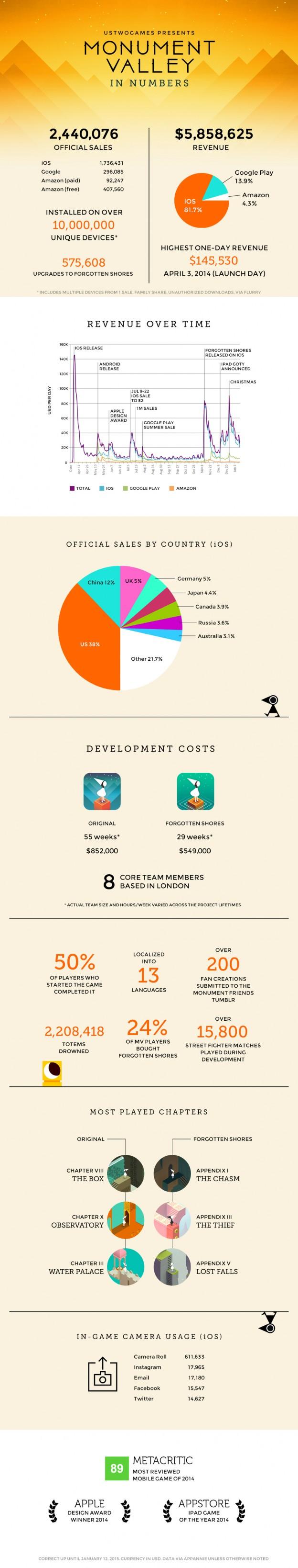 Infografik Monument Valley