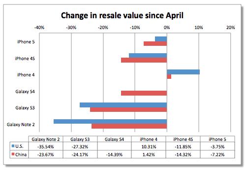 Wertänderung der Smartphones