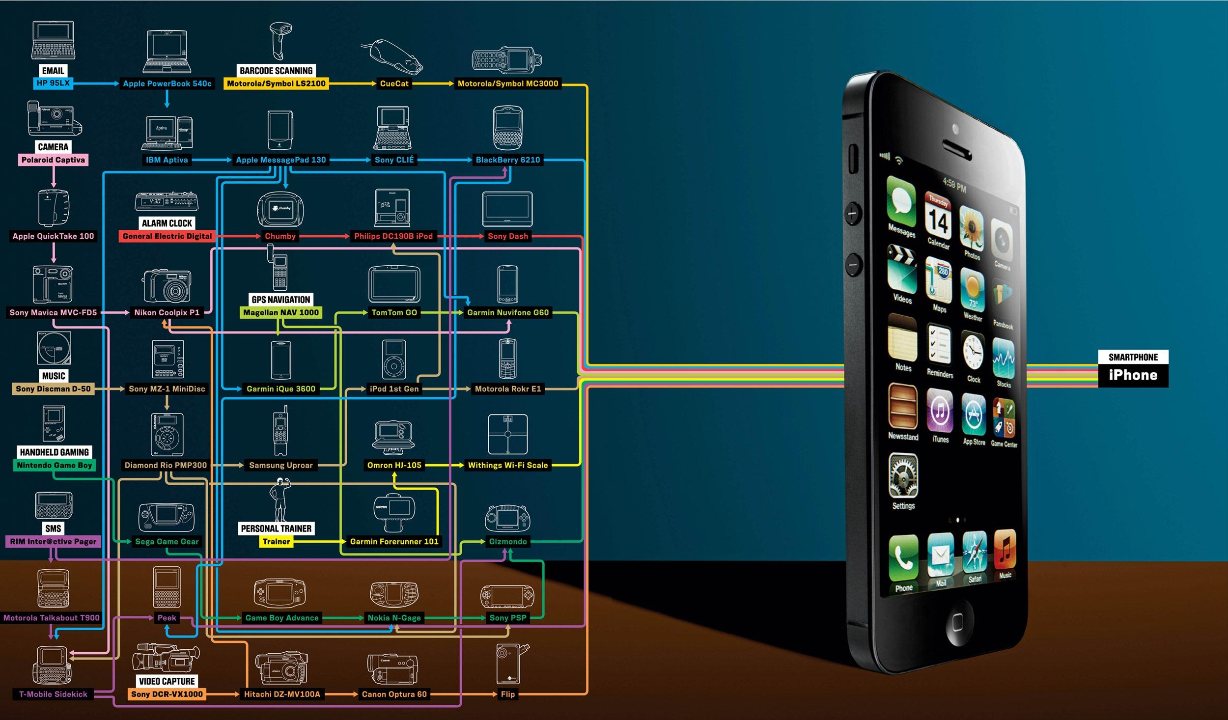 Was das Smartphone alles ersetzt…