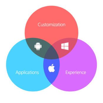 Das Dilemma von iOS, Android und Windows