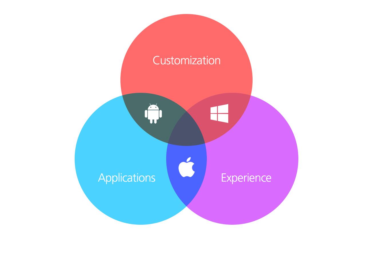 Das Dilemma von iOS, Android und Windows.